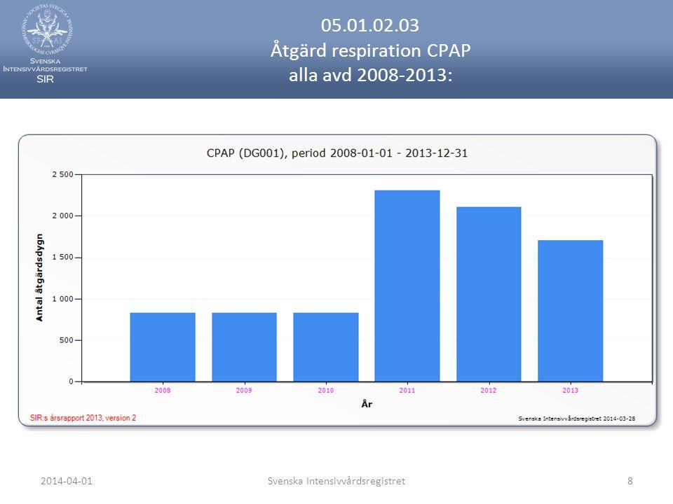 2014-04-01Svenska Intensivvårdsregistret8 05.01.02.03 Åtgärd respiration CPAP alla avd 2008-2013: