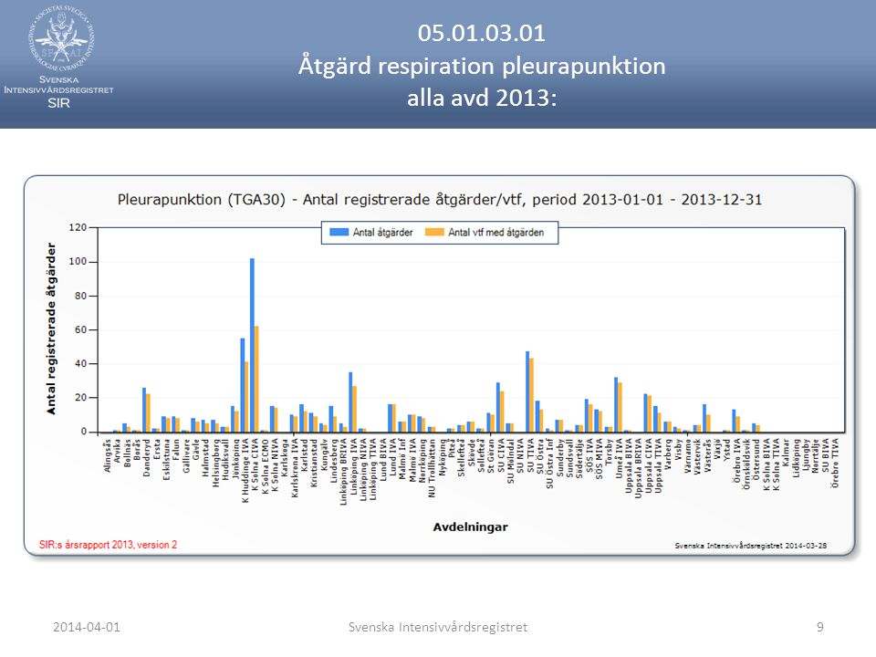 2014-04-01Svenska Intensivvårdsregistret9 05.01.03.01 Åtgärd respiration pleurapunktion alla avd 2013: