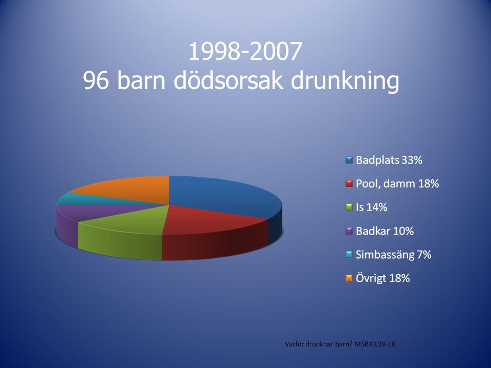 1998-2007 96 barn dödsorsak drunkning