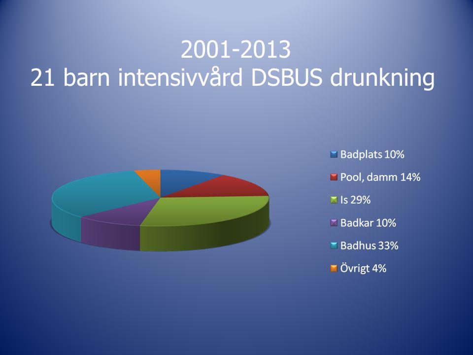 2001-2013 21 barn intensivvård DSBUS drunkning