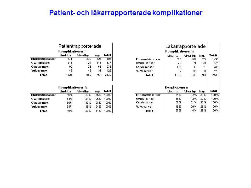 Patient- och läkarrapporterade komplikationer