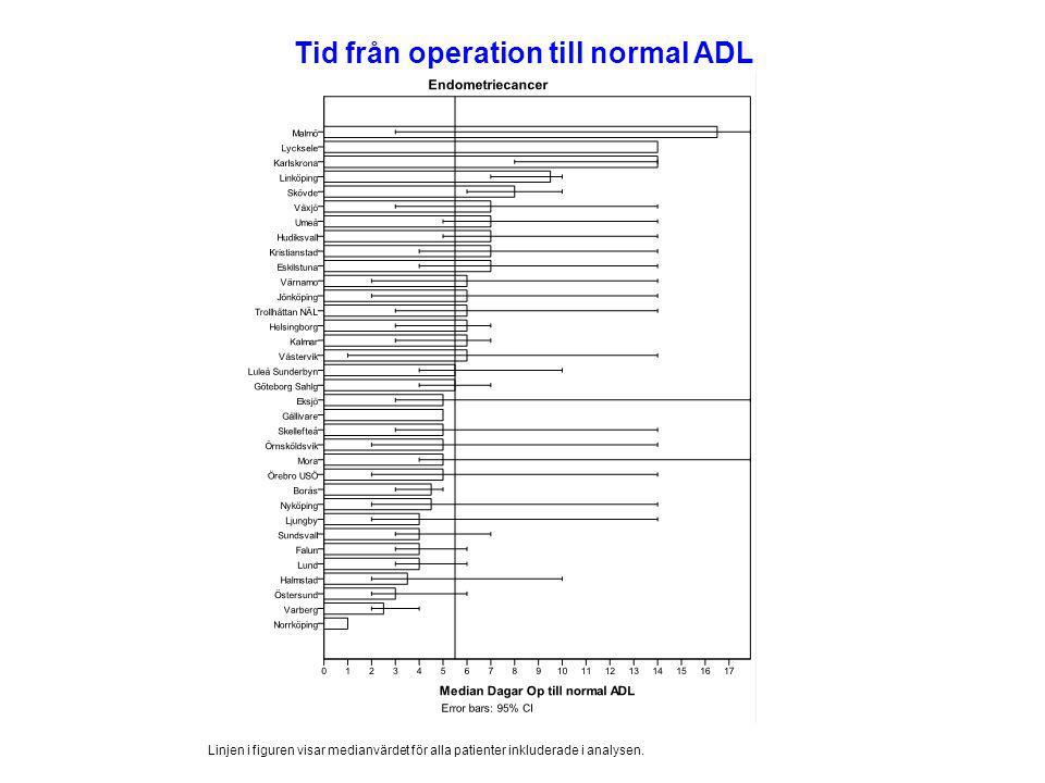 Tid från operation till normal ADL Linjen i figuren visar medianvärdet för alla patienter inkluderade i analysen.