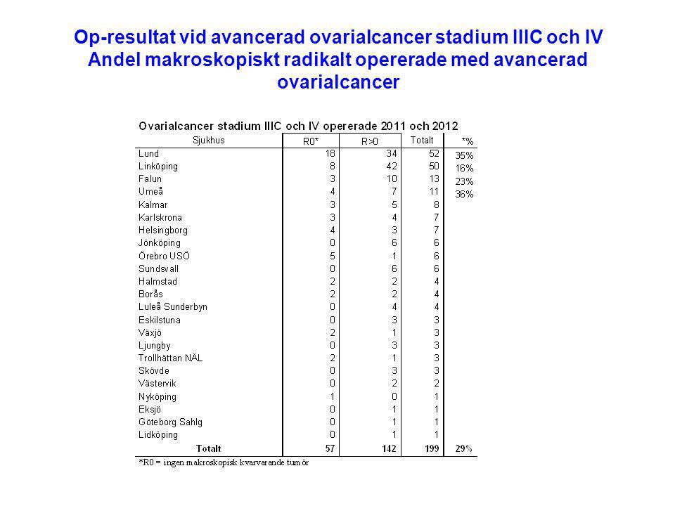 Op-resultat vid avancerad ovarialcancer stadium IIIC och IV Andel makroskopiskt radikalt opererade med avancerad ovarialcancer
