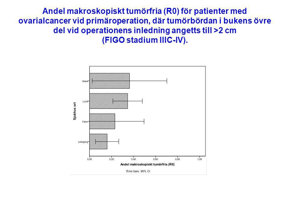 Andel makroskopiskt tumörfria (R0) för patienter med ovarialcancer vid primäroperation, där tumörbördan i bukens övre del vid operationens inledning a