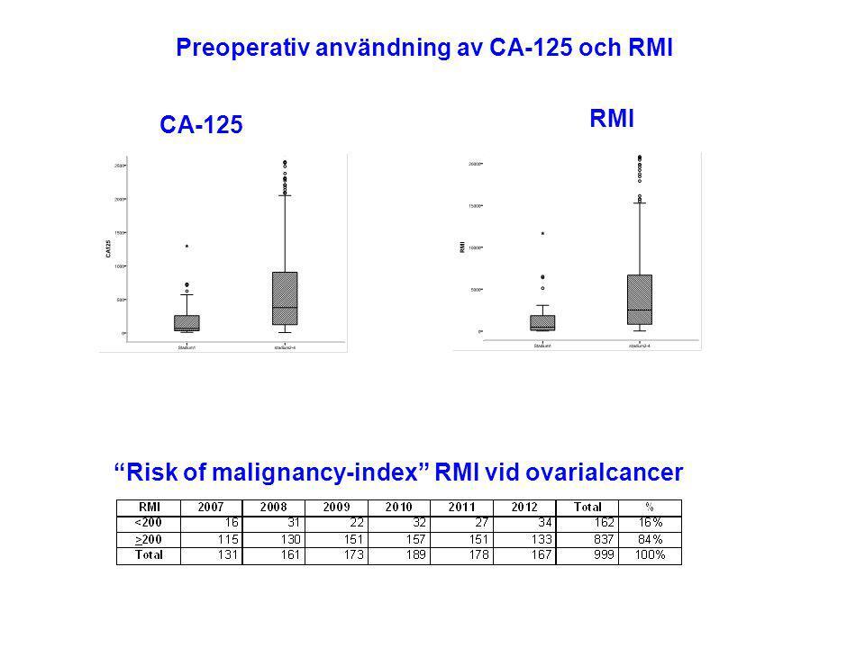 """Preoperativ användning av CA-125 och RMI CA-125 RMI """"Risk of malignancy-index"""" RMI vid ovarialcancer"""