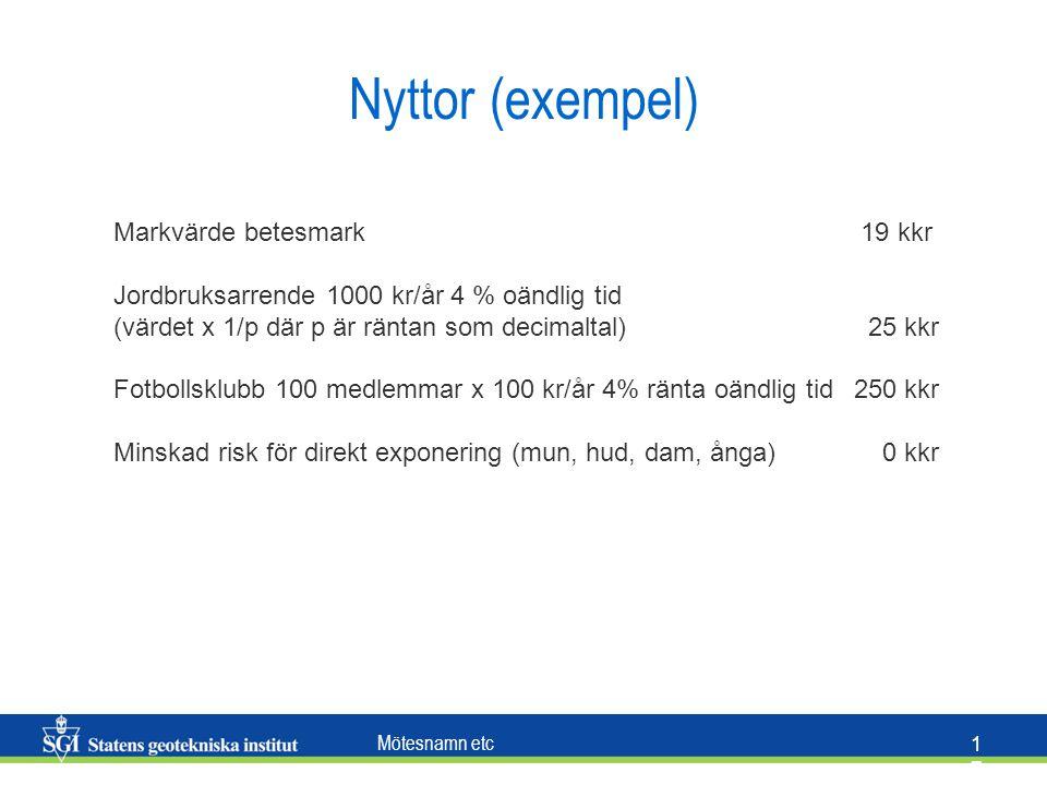 Mötesnamn etc 1717 Nyttor (exempel) Markvärde betesmark 19 kkr Jordbruksarrende 1000 kr/år 4 % oändlig tid (värdet x 1/p där p är räntan som decimalta