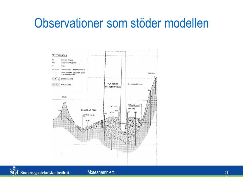 Mötesnamn etc 3232 Observationer som stöder modellen