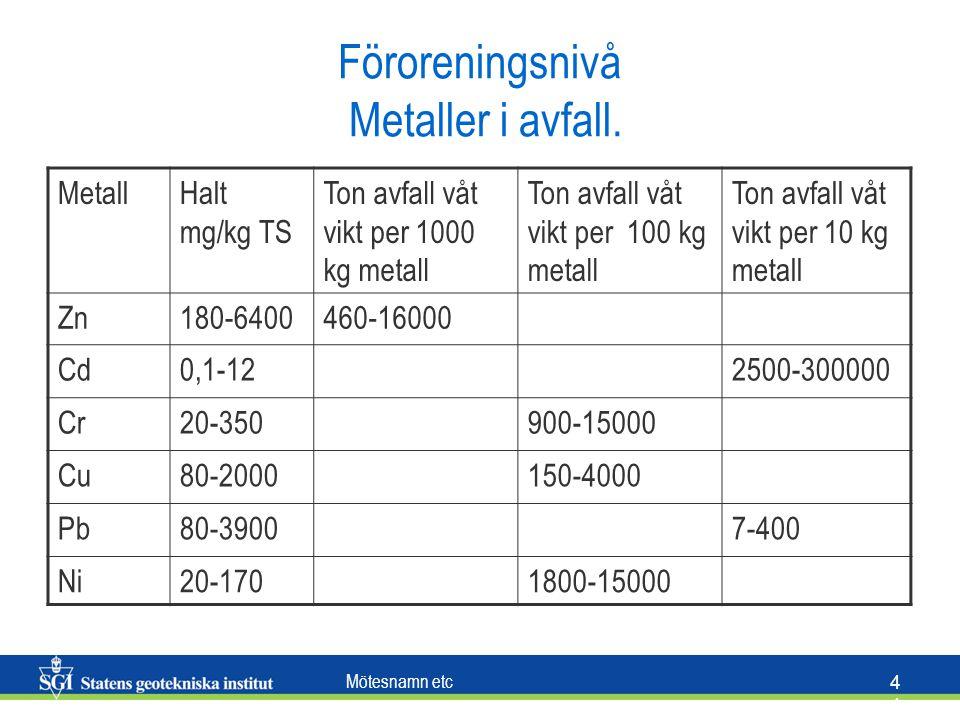 Mötesnamn etc 4 Föroreningsnivå Metaller i avfall. MetallHalt mg/kg TS Ton avfall våt vikt per 1000 kg metall Ton avfall våt vikt per 100 kg metall To
