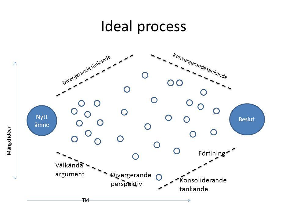 Ideal process Nytt ämne Divergerande tänkande Mängd idéer Tid Välkända argument Divergerande perspektiv Konvergerande tänkande Beslut Konsoliderande tänkande Förfining