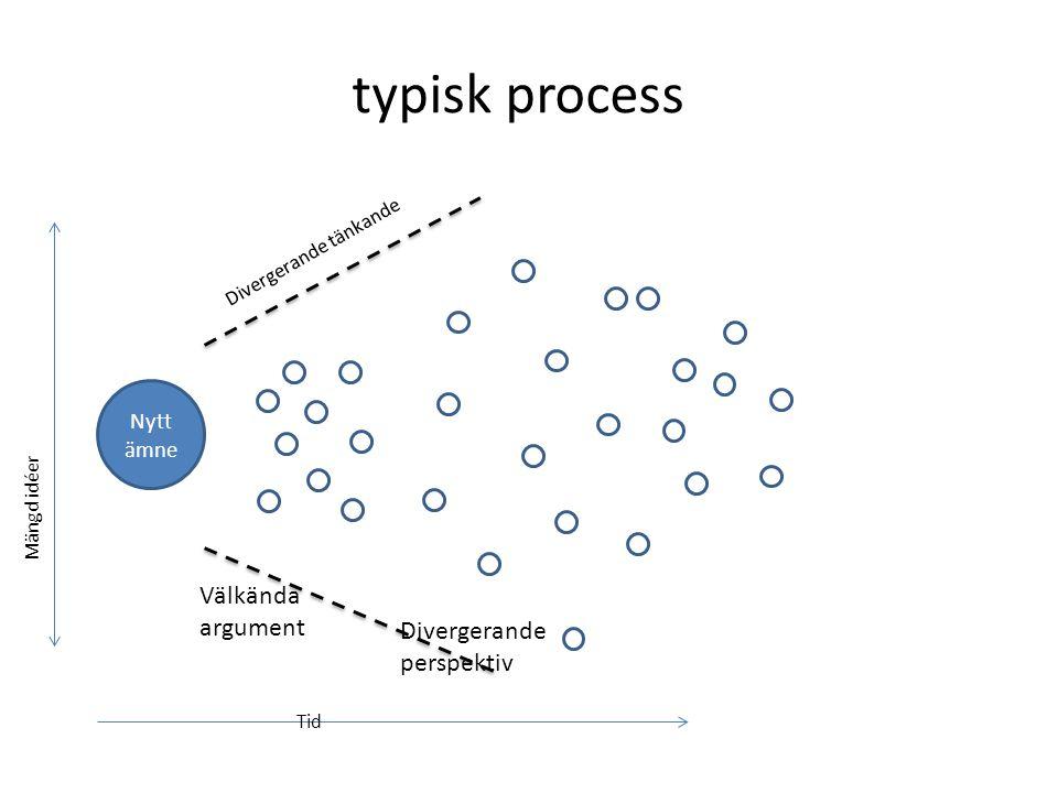 typisk process Nytt ämne Divergerande tänkande Mängd idéer Tid Välkända argument Divergerande perspektiv