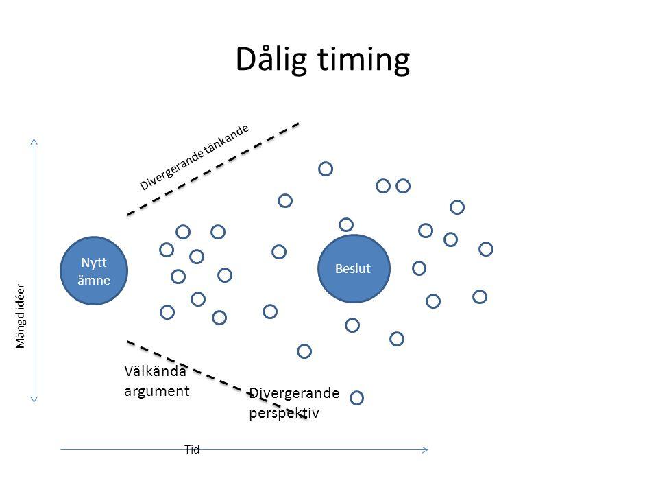 Dålig timing Nytt ämne Divergerande tänkande Mängd idéer Tid Välkända argument Divergerande perspektiv Beslut