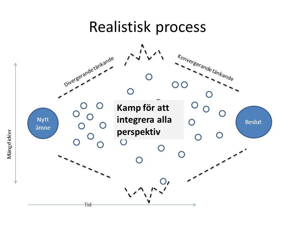 Realistisk process Nytt ämne Divergerande tänkande Mängd idéer Tid Konvergerande tänkande Beslut Kamp för att integrera alla perspektiv