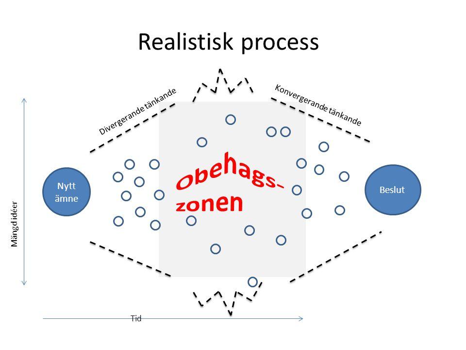 Realistisk process Nytt ämne Divergerande tänkande Mängd idéer Tid Konvergerande tänkande Beslut