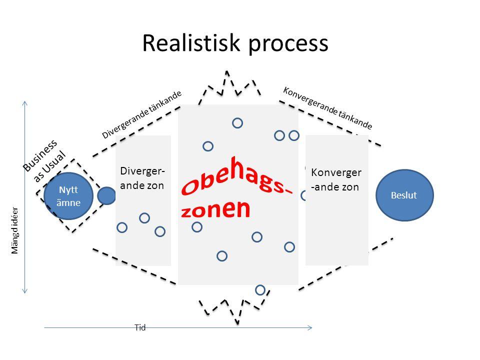 Realistisk process Nytt ämne Divergerande tänkande Mängd idéer Tid Konvergerande tänkande Beslut Business as Usual Diverger- ande zon Konverger -ande zon