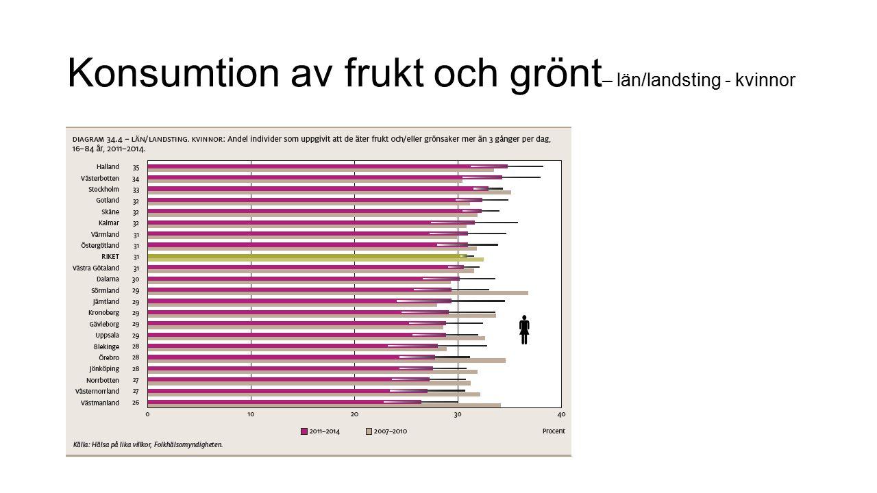 Konsumtion av frukt och grönt – län/landsting - kvinnor 