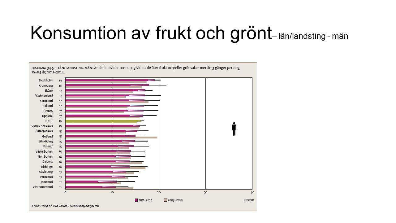 Konsumtion av frukt och grönt – län/landsting - män 