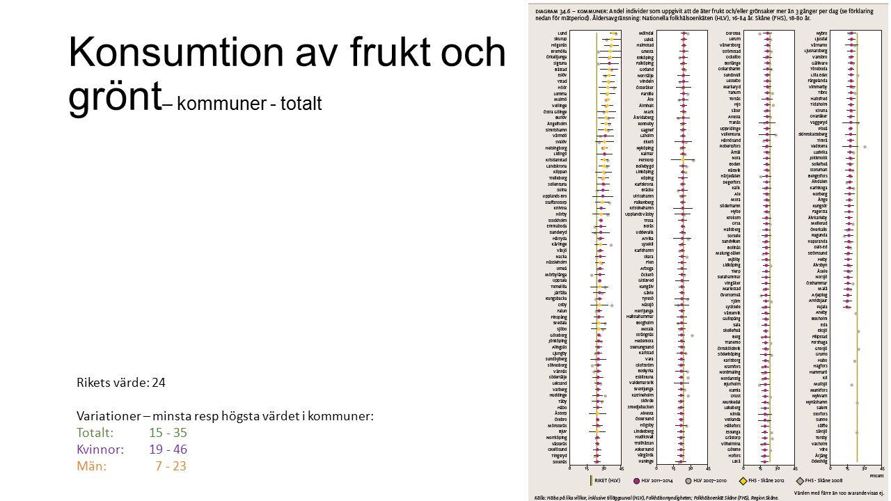 Konsumtion av frukt och grönt – kommuner - totalt Rikets värde: 24 Variationer – minsta resp högsta värdet i kommuner: Totalt: 15 - 35 Kvinnor: 19 - 46 Män: 7 - 23