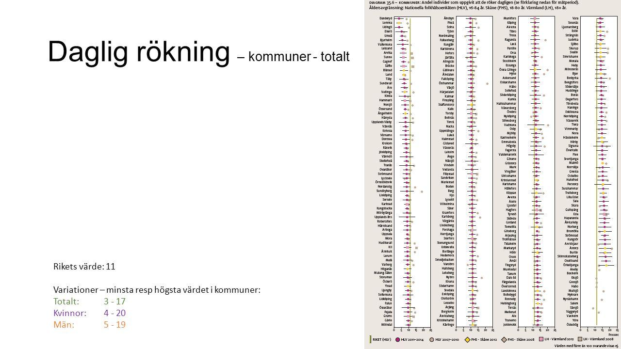 Daglig rökning – kommuner - totalt Rikets värde: 11 Variationer – minsta resp högsta värdet i kommuner: Totalt: 3 - 17 Kvinnor: 4 - 20 Män: 5 - 19