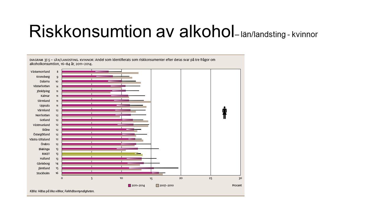 Riskkonsumtion av alkohol – län/landsting - kvinnor 