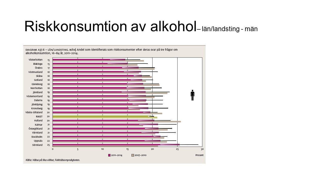 Riskkonsumtion av alkohol – län/landsting - män 