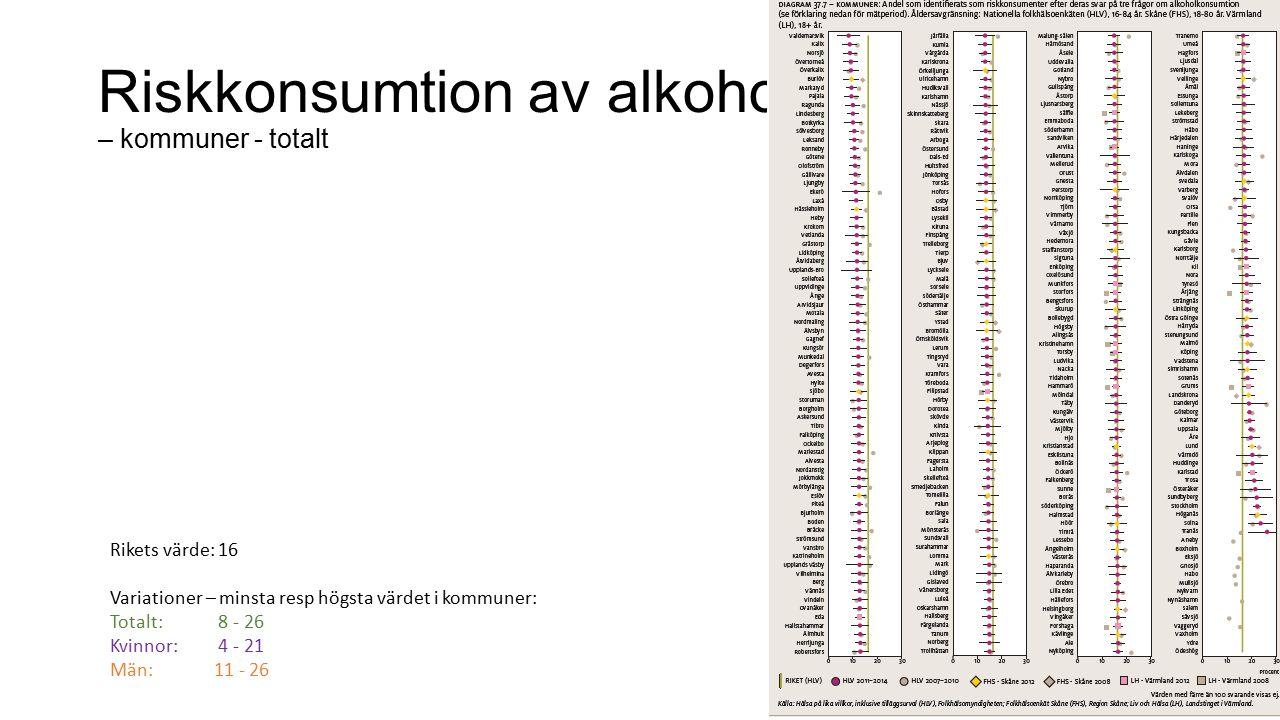 Riskkonsumtion av alkohol – kommuner - totalt Rikets värde: 16 Variationer – minsta resp högsta värdet i kommuner: Totalt: 8 - 26 Kvinnor: 4 - 21 Män: