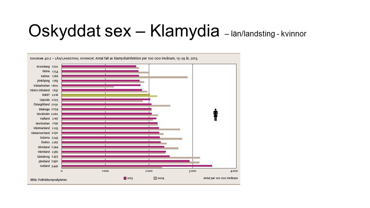 Oskyddat sex – Klamydia – län/landsting - kvinnor 