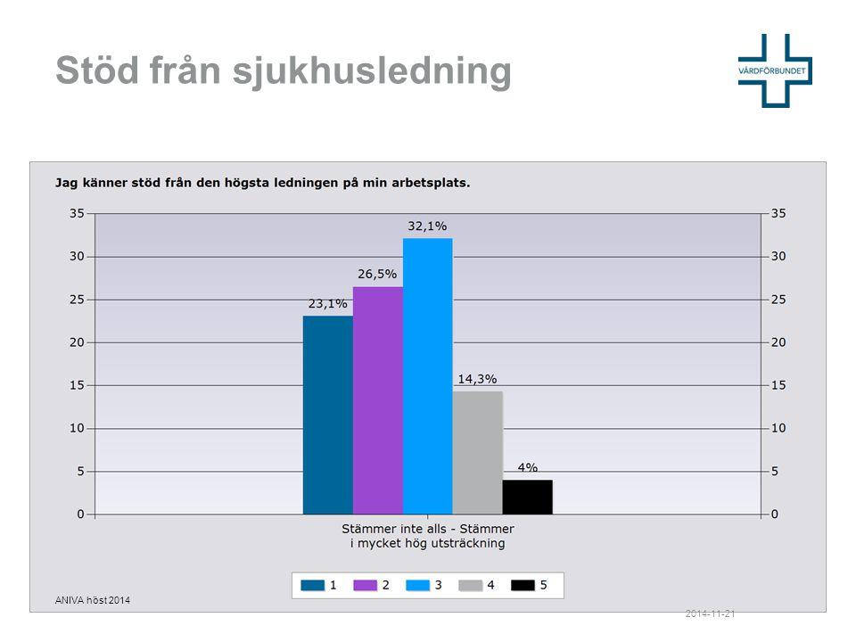 Stöd från sjukhusledning 2014-11-21 ANIVA höst 2014