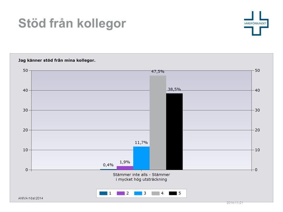 Stöd från kollegor 2014-11-21 ANIVA höst 2014