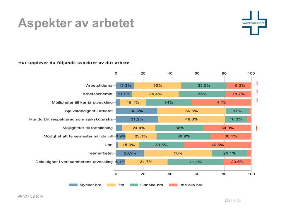 Aspekter av arbetet ANIVA höst 2014 ! ! ! ! 2014-11-21