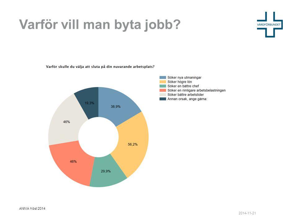 Varför vill man byta jobb ANIVA höst 2014 2014-11-21