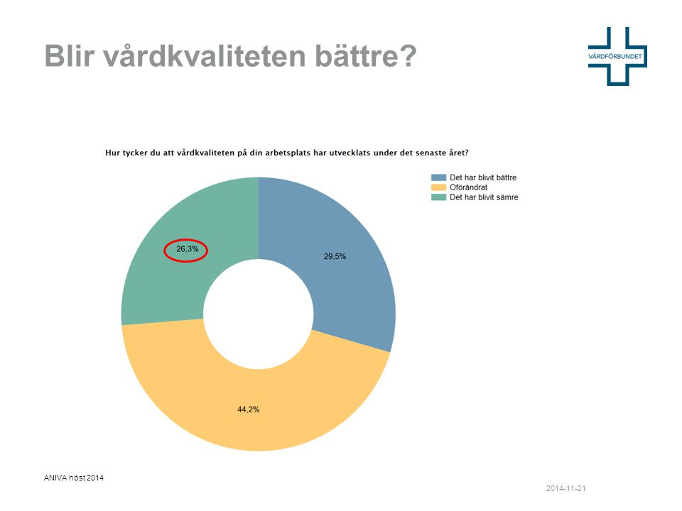 Blir vårdkvaliteten bättre ANIVA höst 2014 2014-11-21