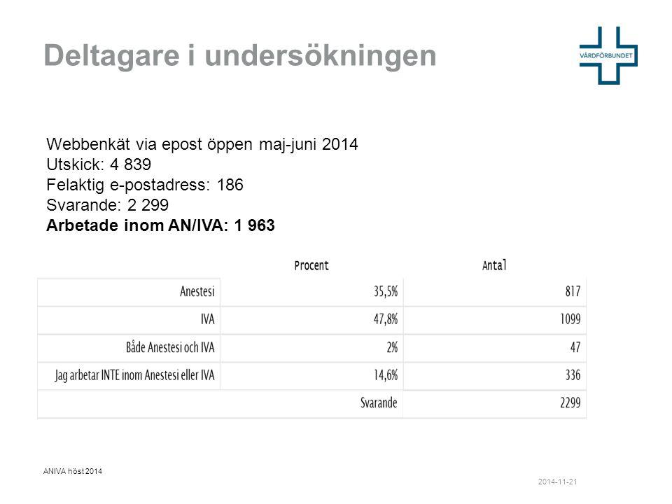 Deltagare i undersökningen ANIVA höst 2014 Webbenkät via epost öppen maj-juni 2014 Utskick: 4 839 Felaktig e-postadress: 186 Svarande: 2 299 Arbetade inom AN/IVA: 1 963 2014-11-21