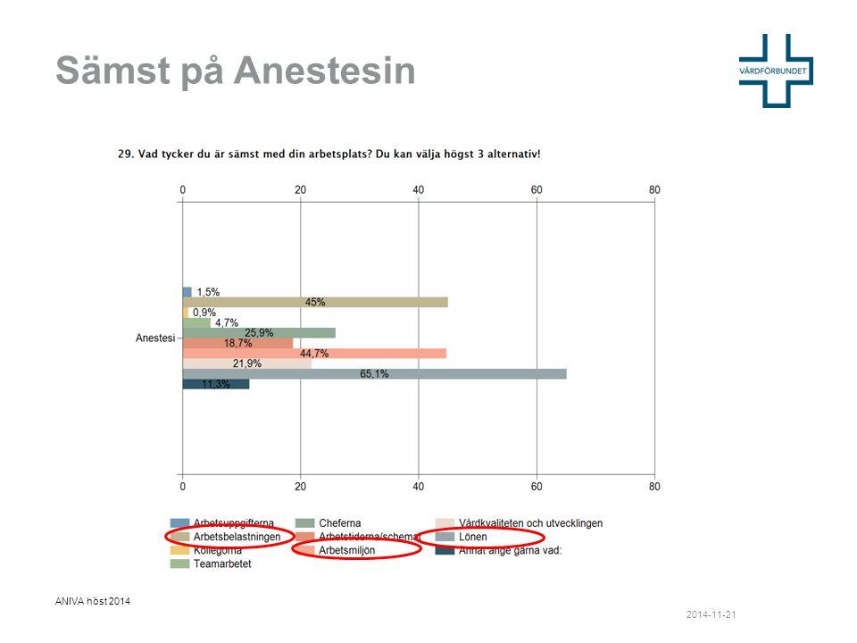 Sämst på Anestesin 2014-11-21 ANIVA höst 2014