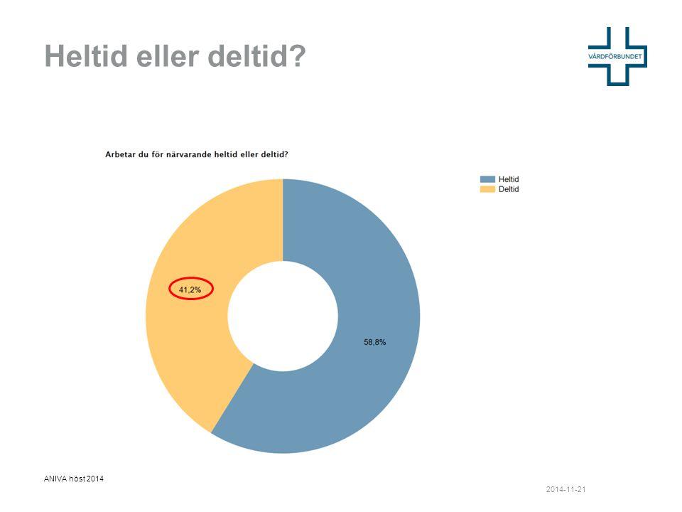 Heltid eller deltid ANIVA höst 2014 2014-11-21