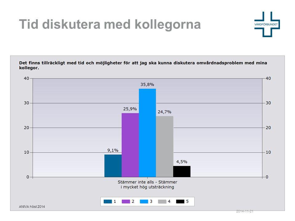 Bemanning 2014-11-21 ANIVA höst 2014