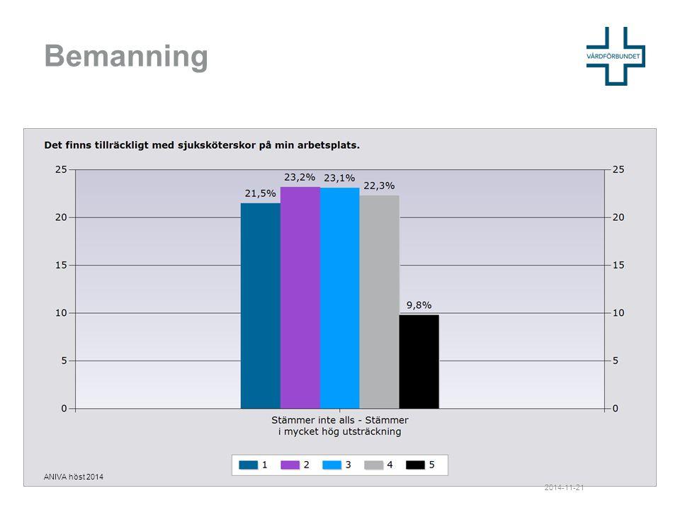 Prioriteringar 2014-11-21 ANIVA höst 2014