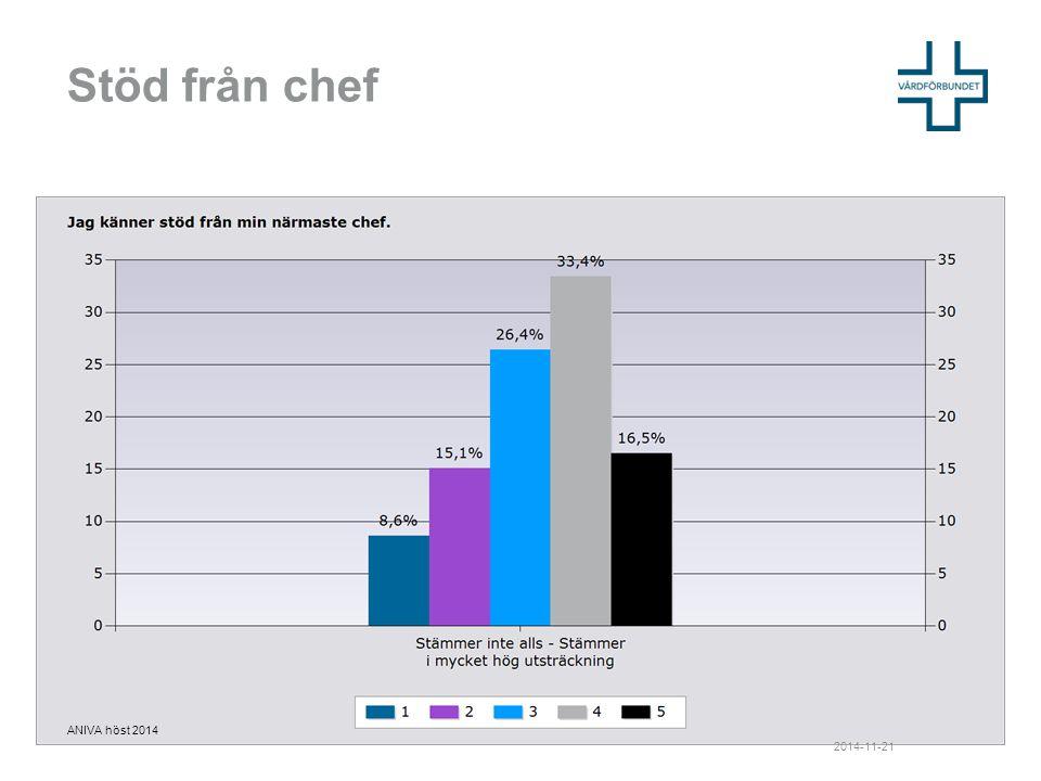 Stöd från chef 2014-11-21 ANIVA höst 2014