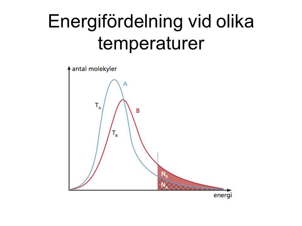 Energifördelning vid olika temperaturer