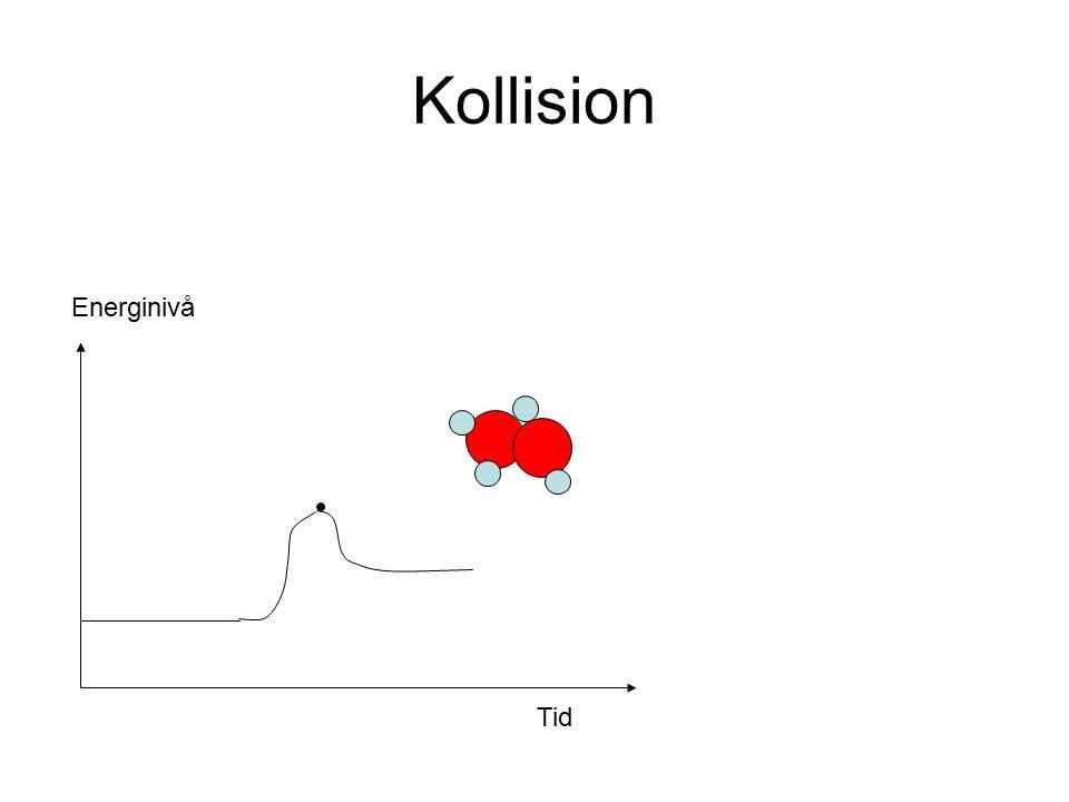 Kollision För att få en reaktion måste aktiveringsenergin uppnås i kollisionen Energi Aktiverings- energi Energi avgiven av det aktiverade komplexet Energi avgiven från den totala reaktionen