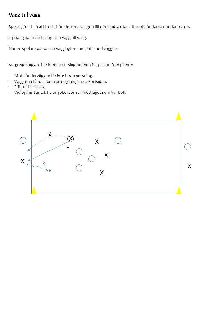 X X X X X X Vägg till vägg Spelet går ut på att ta sig från den ena väggen till den andra utan att motståndarna nuddar bollen. 1 poäng när man tar sig