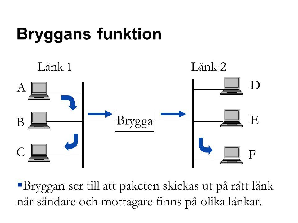 Bryggans funktion  Bryggan ser till att paketen skickas ut på rätt länk när sändare och mottagare finns på olika länkar.