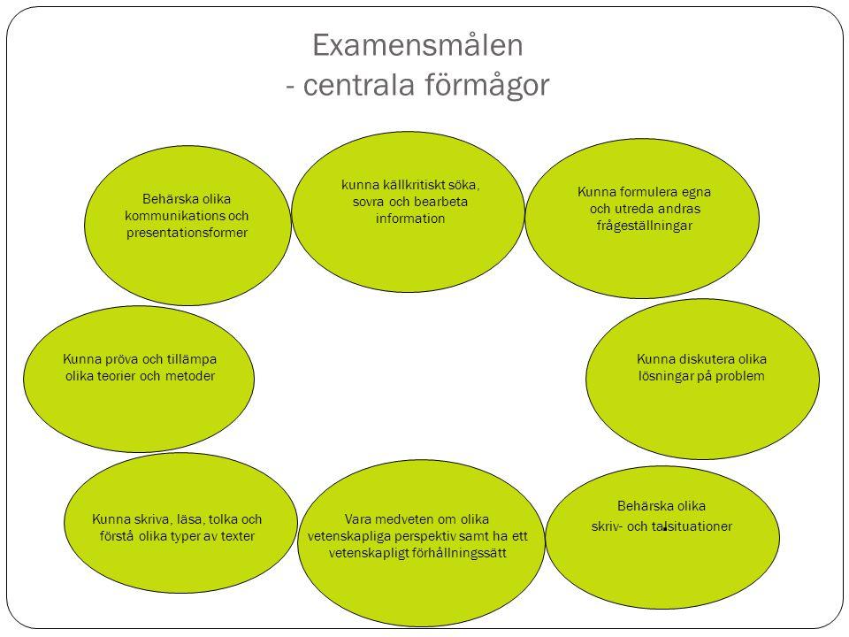 Examensmålen - centrala förmågor. Behärska olika kommunikations och presentationsformer Kunna formulera egna och utreda andras frågeställningar Kunna