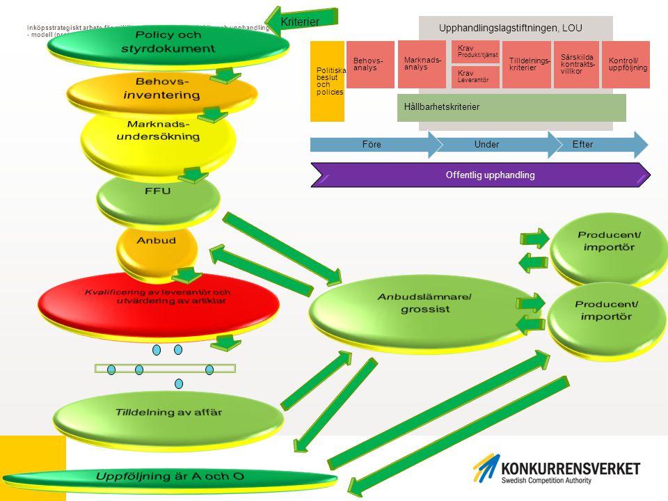 Inköpsstrategiskt arbete för miljöanpassade offentliga inköp och upphandlingar - modell (prototyp) med fokus på klimatpåverkan Behovs- analys Marknads- analys Krav Produkt/tjänst Krav Leverantör Tilldelnings- kriterier Särskilda kontrakts- villkor Kontroll/ uppföljning EfterUnderFöre Hållbarhetskriterier Politiska beslut och policies Upphandlingslagstiftningen, LOU Offentlig upphandling Kriterier