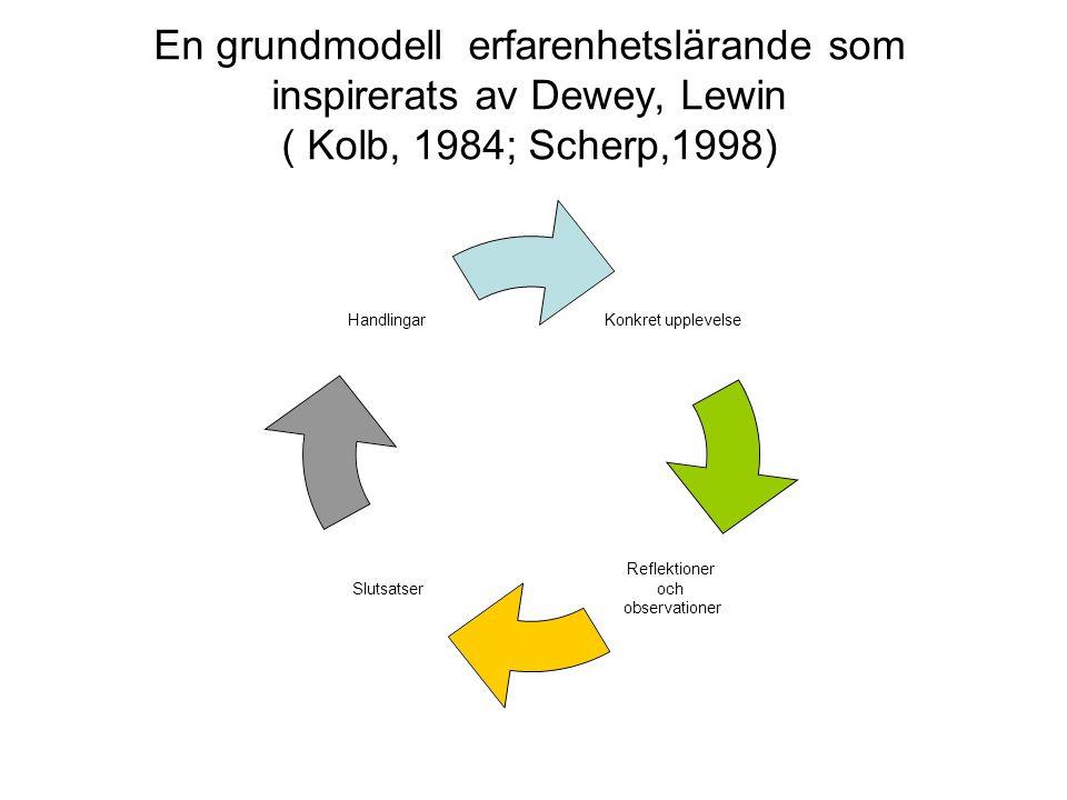 En grundmodell erfarenhetslärande som inspirerats av Dewey, Lewin ( Kolb, 1984; Scherp,1998) Konkret upplevelse Reflektioner och observationer Slutsat