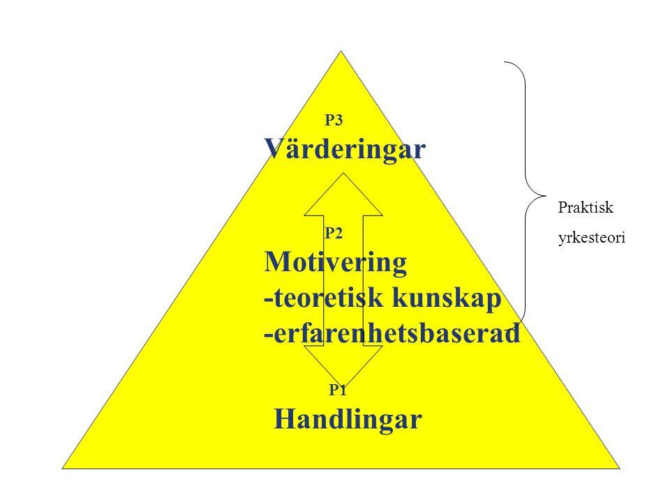 P3 Värderingar P2 Motivering -teoretisk kunskap -erfarenhetsbaserad P1 Handlingar Praktisk yrkesteori