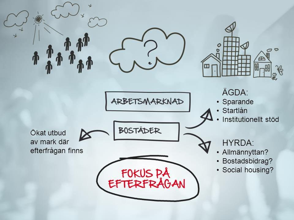ÄGDA: Sparande Startlån Institutionellt stöd HYRDA: Allmännyttan? Bostadsbidrag? Social housing? Ökat utbud av mark där efterfrågan finns