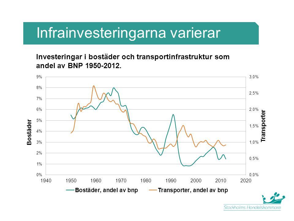 Infrainvesteringarna varierar Investeringar i bostäder och transportinfrastruktur som andel av BNP 1950-2012.