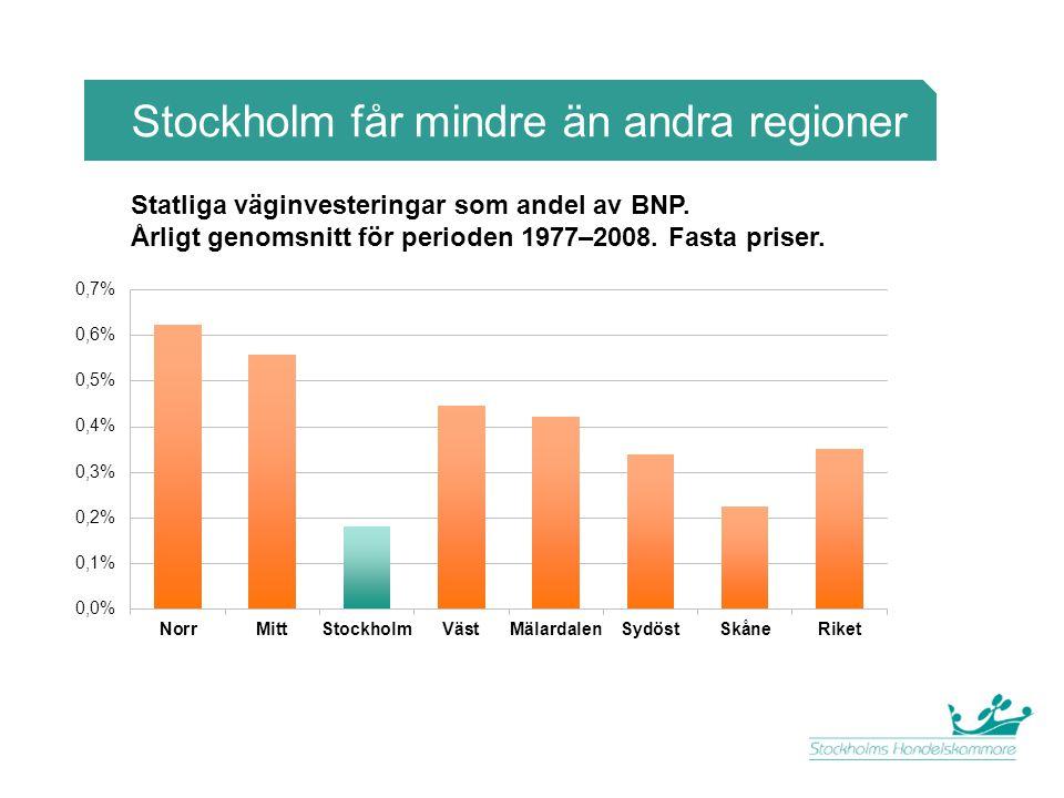 Stockholm får mindre än andra regioner Statliga väginvesteringar som andel av BNP. Årligt genomsnitt för perioden 1977–2008. Fasta priser.
