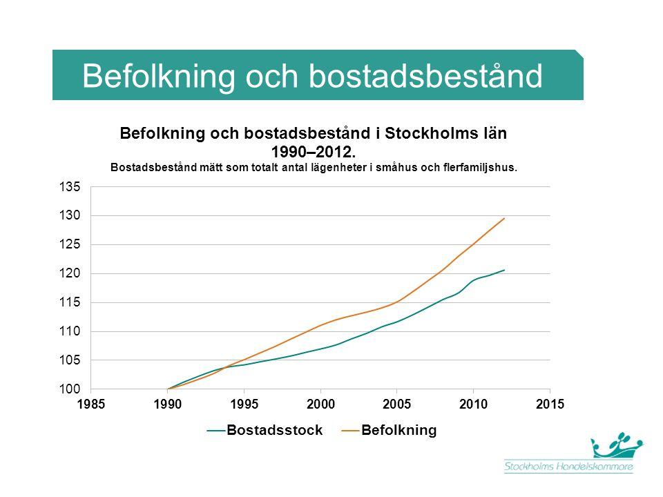 Förändring i boendetäthet Förändring i boendetäthet 1997–2009 (kvm boyta/inv.)