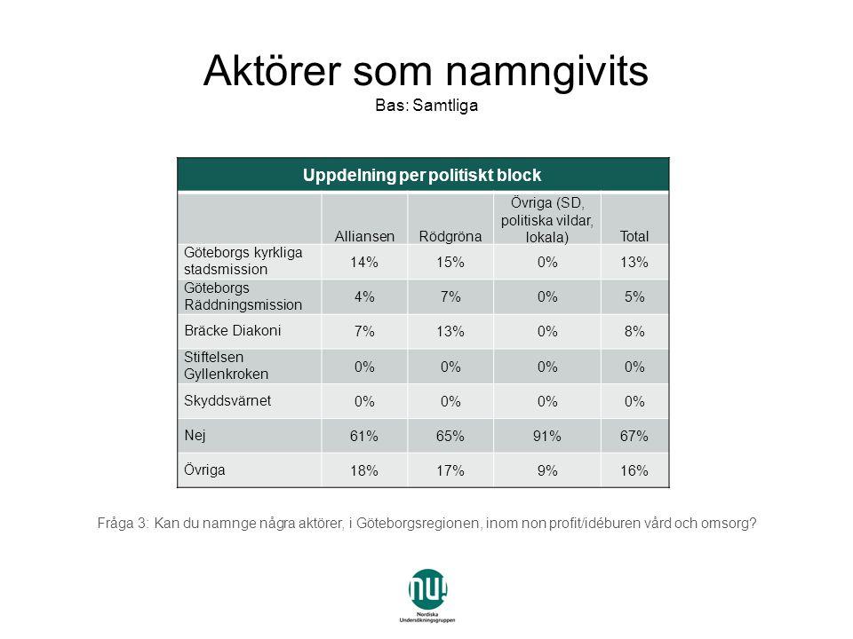 Uppdelning per politiskt block AlliansenRödgröna Övriga (SD, politiska vildar, lokala)Total Göteborgs kyrkliga stadsmission 14%15%0%13% Göteborgs Räddningsmission 4%7%0%5% Bräcke Diakoni7%13%0%8% Stiftelsen Gyllenkroken 0% Skyddsvärnet0% Nej61%65%91%67% Övriga18%17%9%16% Aktörer som namngivits Bas: Samtliga Fråga 3: Kan du namnge några aktörer, i Göteborgsregionen, inom non profit/idéburen vård och omsorg